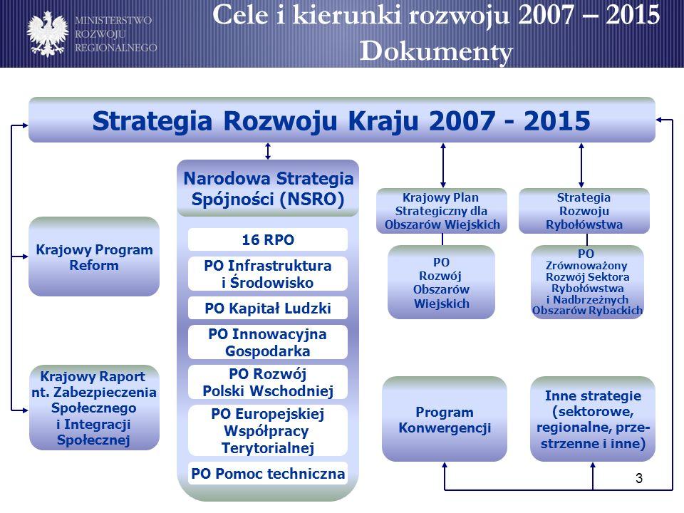 Cele i kierunki rozwoju 2007 – 2015 Dokumenty