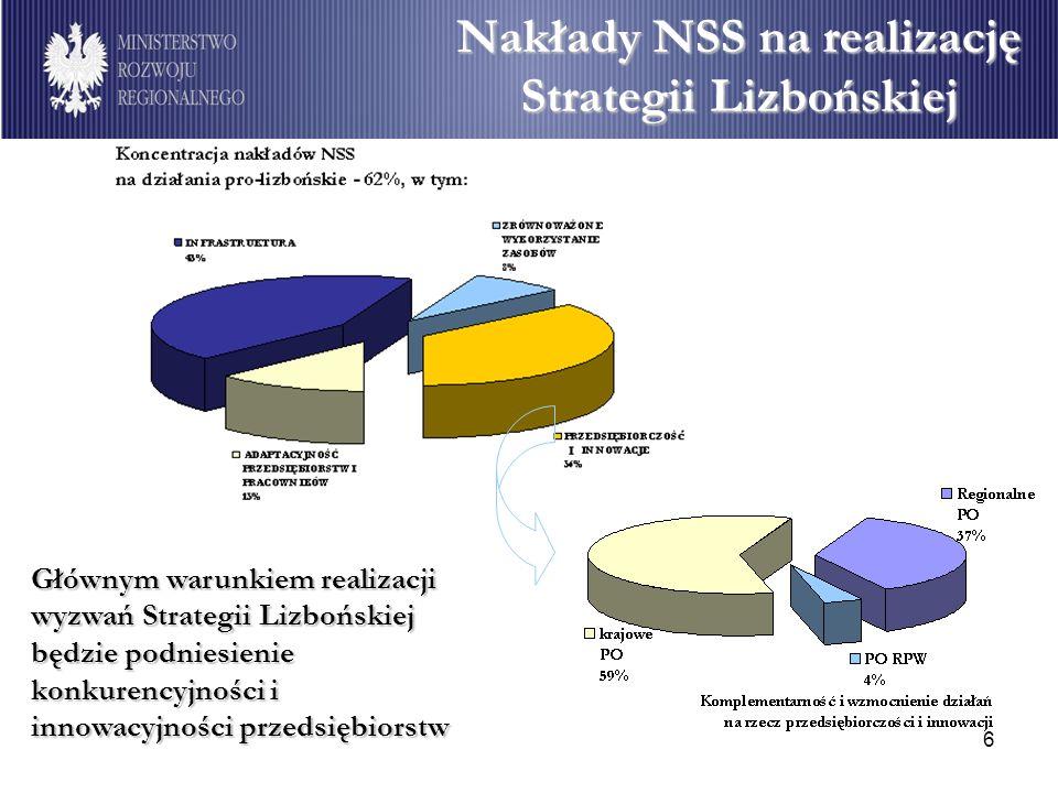 Nakłady NSS na realizację Strategii Lizbońskiej