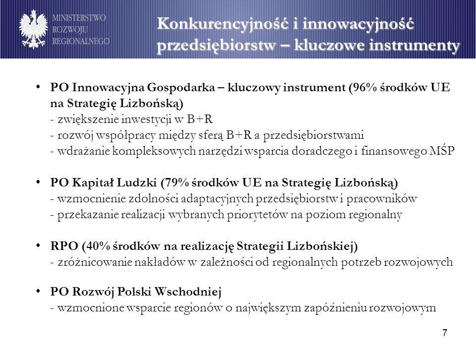 Konkurencyjność i innowacyjność przedsiębiorstw – kluczowe instrumenty
