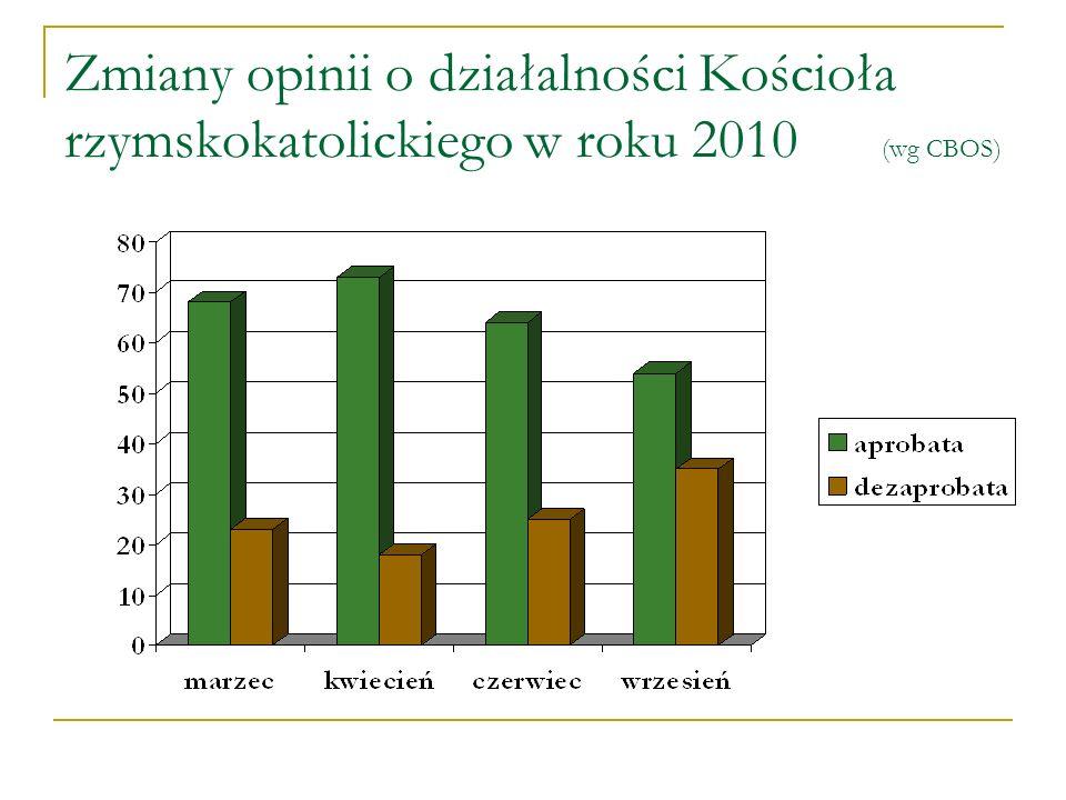 Zmiany opinii o działalności Kościoła rzymskokatolickiego w roku 2010 (wg CBOS)