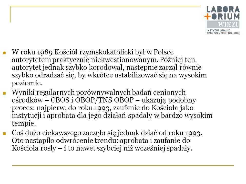 W roku 1989 Kościół rzymskokatolicki był w Polsce autorytetem praktycznie niekwestionowanym. Później ten autorytet jednak szybko korodował, następnie zaczął równie szybko odradzać się, by wkrótce ustabilizować się na wysokim poziomie.