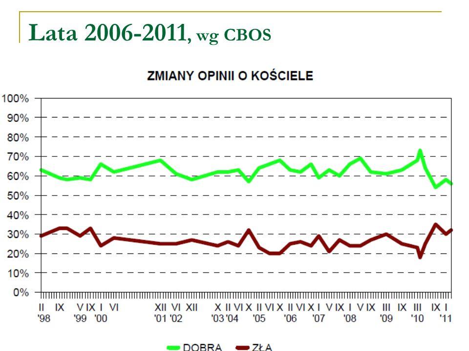 Lata 2006-2011, wg CBOS