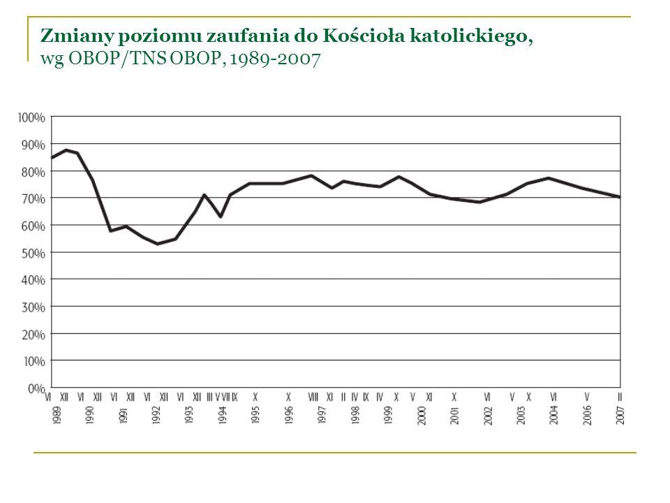 Zmiany poziomu zaufania do Kościoła katolickiego, wg OBOP/TNS OBOP, 1989-2007