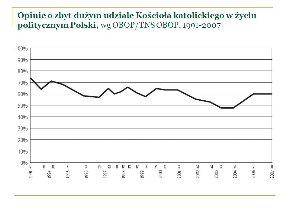 Opinie o zbyt dużym udziale Kościoła katolickiego w życiu politycznym Polski, wg OBOP/TNS OBOP, 1991-2007