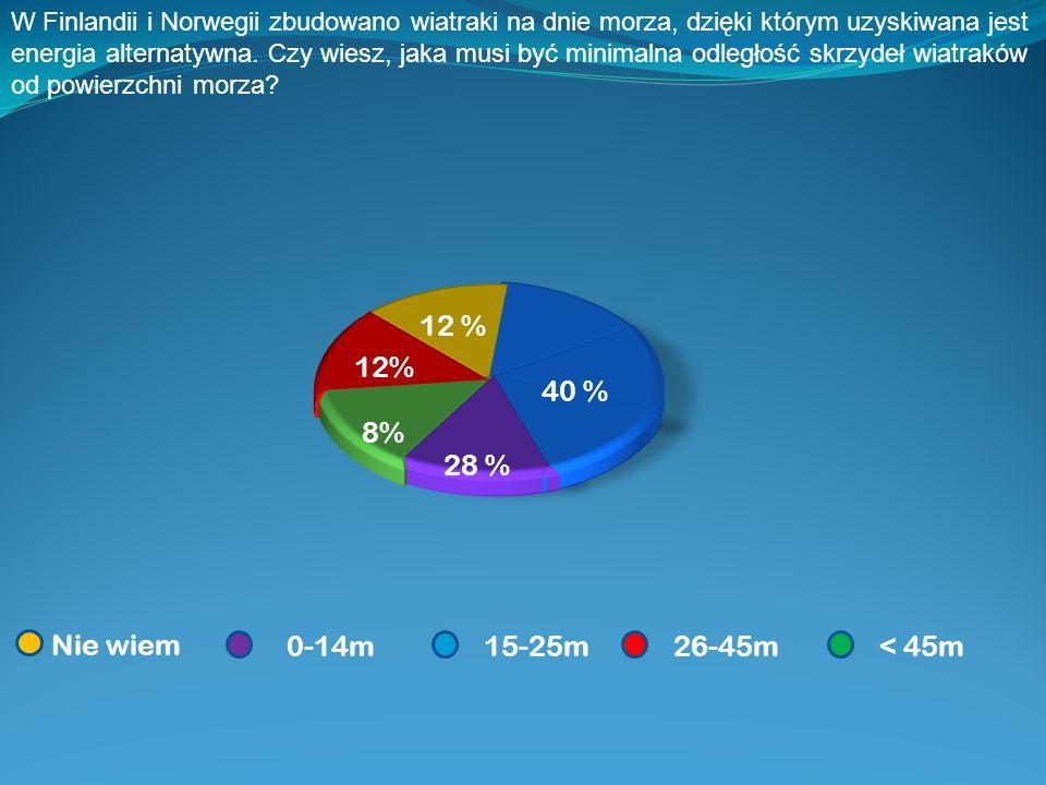 12 % 12% 40 % 8% 28 % Nie wiem 0-14m 15-25m 26-45m < 45m
