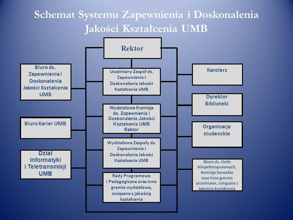 Schemat Systemu Zapewnienia i Doskonalenia Jakości Kształcenia UMB