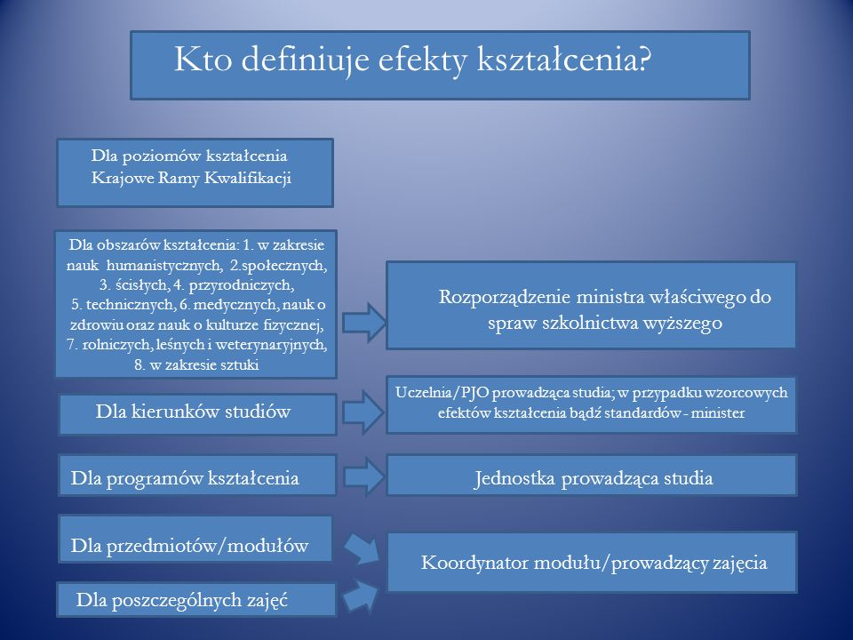 Kto definiuje efekty kształcenia
