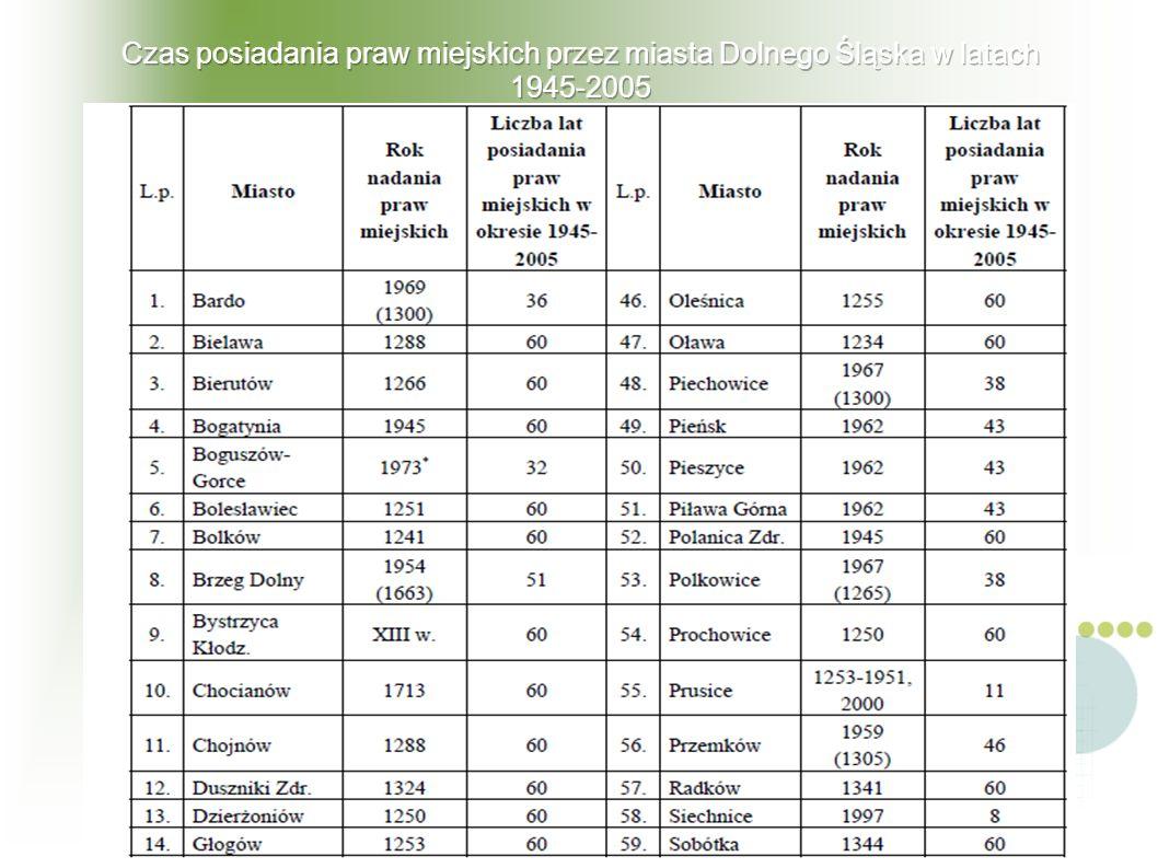 Czas posiadania praw miejskich przez miasta Dolnego Śląska w latach 1945-2005