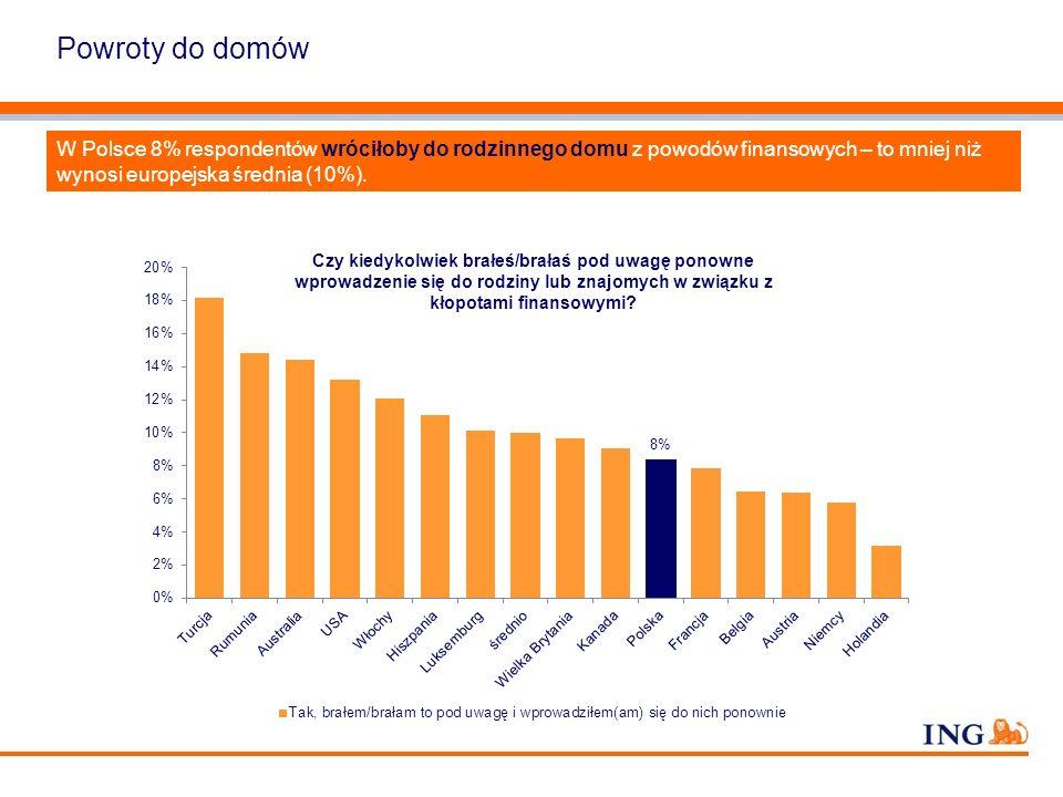 Powroty do domów W Polsce 8% respondentów wróciłoby do rodzinnego domu z powodów finansowych – to mniej niż wynosi europejska średnia (10%).