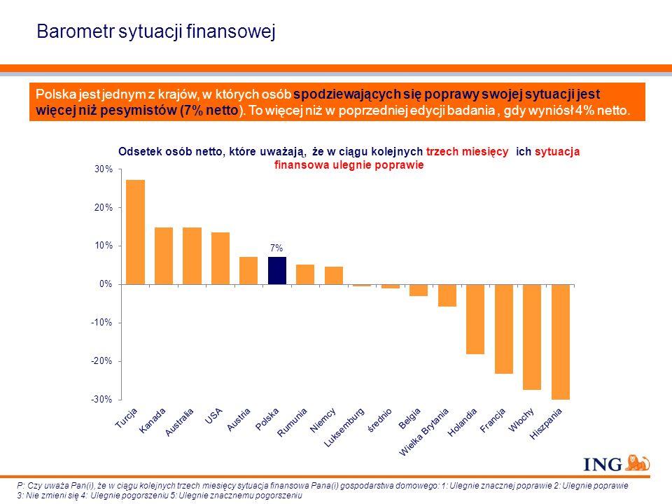 Barometr sytuacji finansowej