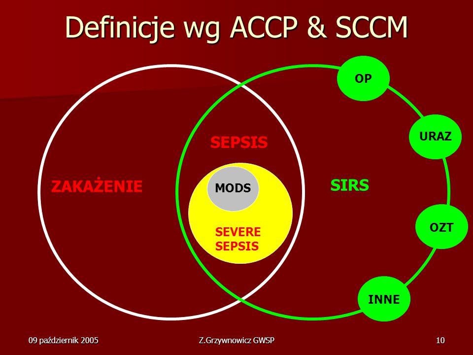 Definicje wg ACCP & SCCM