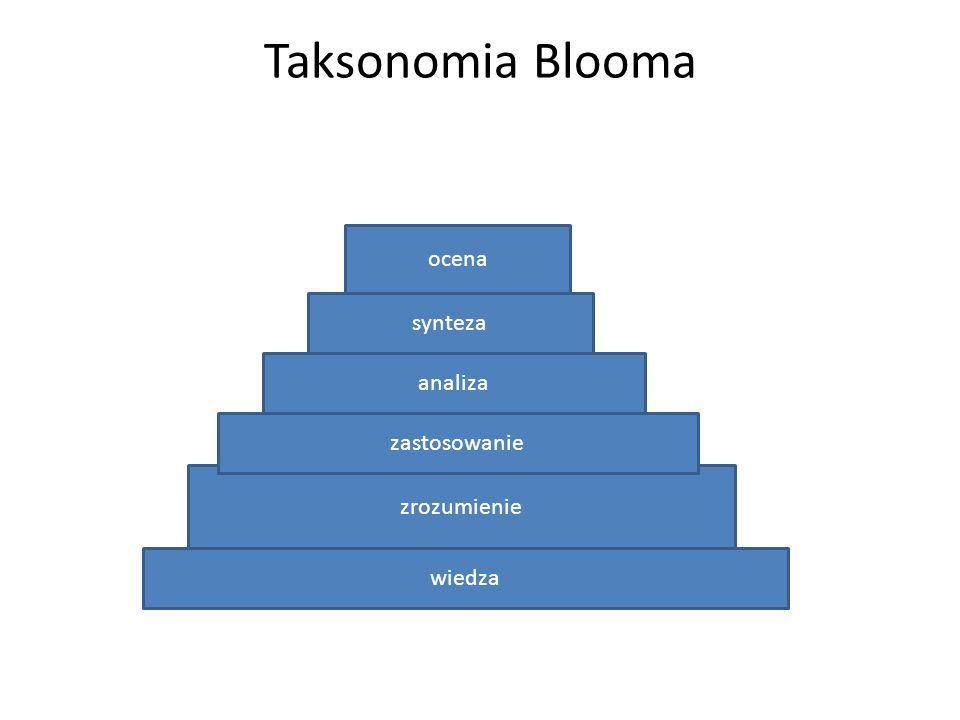 Taksonomia Blooma ocena synteza analiza zastosowanie zrozumienie
