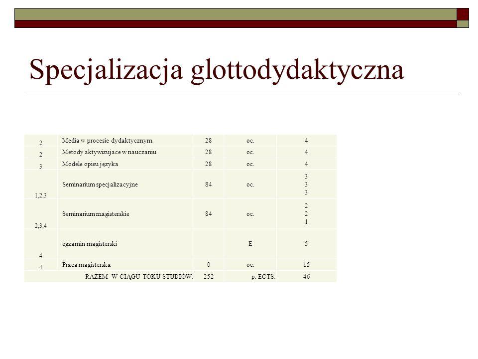 Specjalizacja glottodydaktyczna
