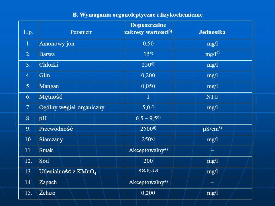 B. Wymagania organoleptyczne i fizykochemiczne