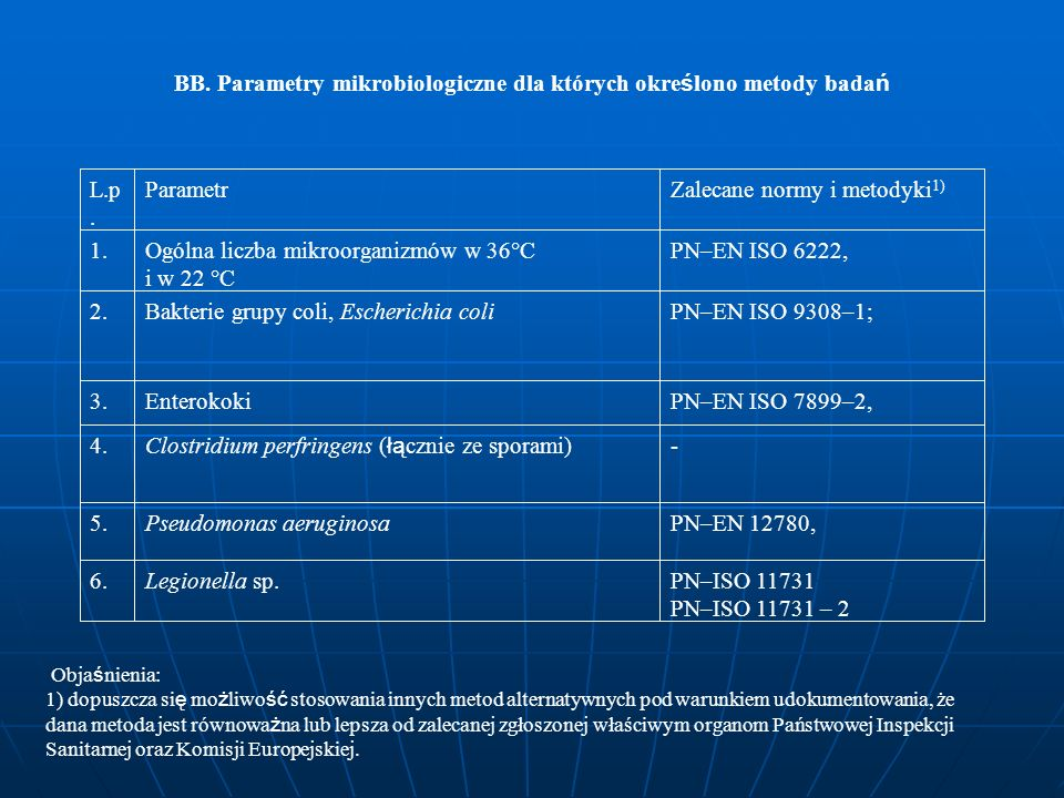 BB. Parametry mikrobiologiczne dla których określono metody badań