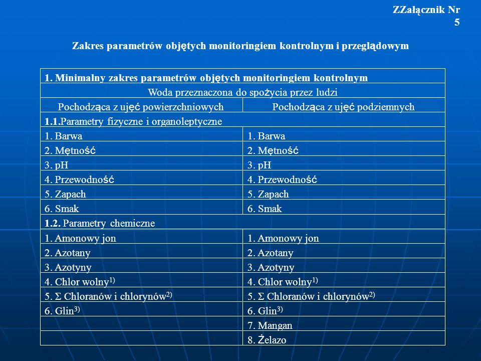 Zakres parametrów objętych monitoringiem kontrolnym i przeglądowym