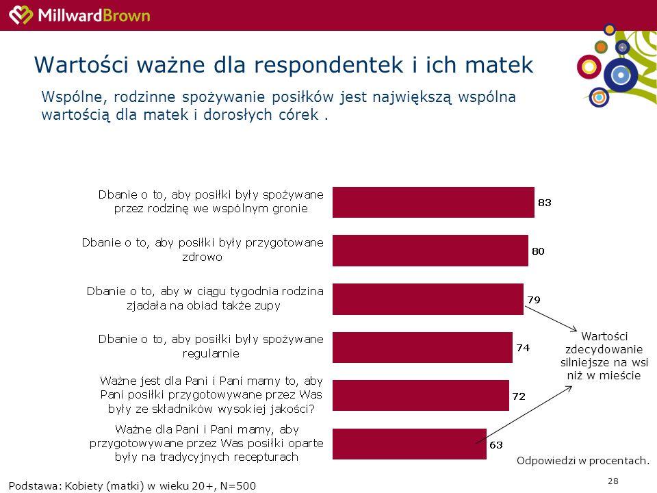 Wartości ważne dla respondentek i ich matek