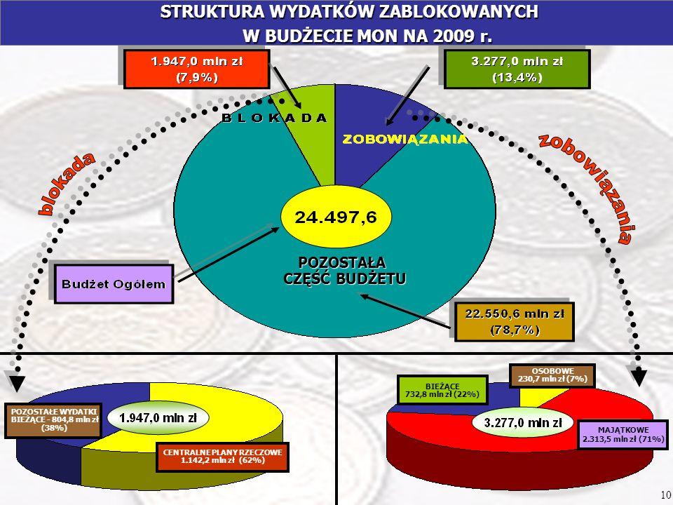STRUKTURA WYDATKÓW ZABLOKOWANYCH W BUDŻECIE MON NA 2009 r.