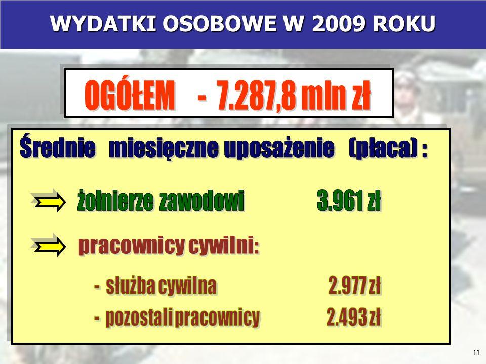 WYDATKI OSOBOWE W 2009 ROKU OGÓŁEM - 7.287,8 mln zł