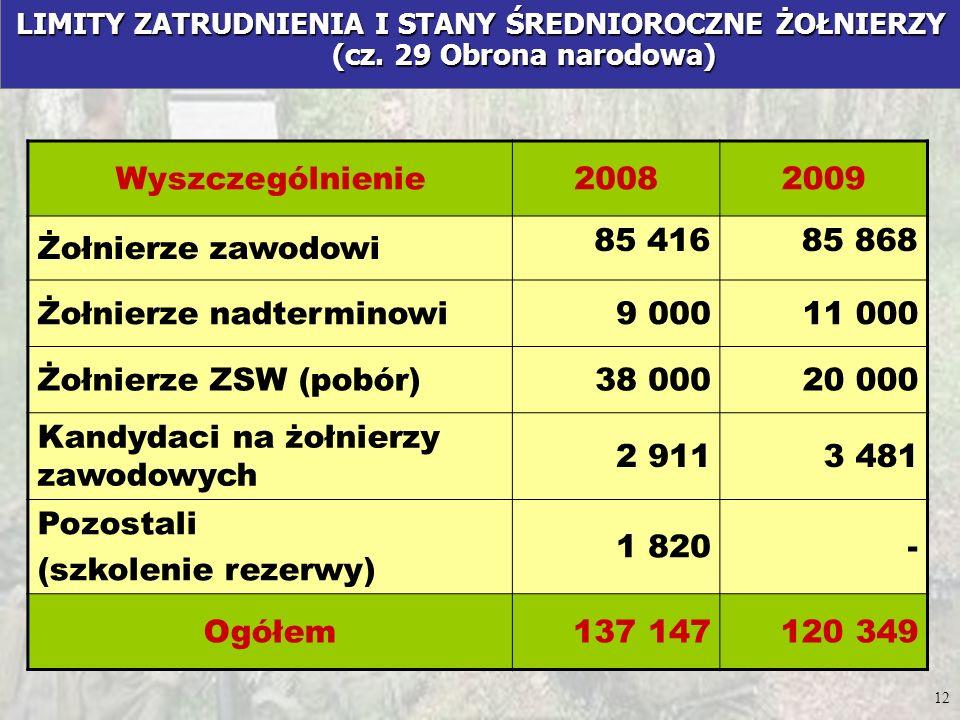 Żołnierze nadterminowi 9 000 11 000 Żołnierze ZSW (pobór) 38 000