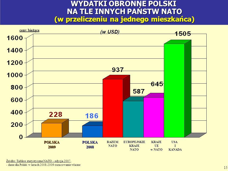 WYDATKI OBRONNE POLSKI NA TLE INNYCH PAŃSTW NATO (w przeliczeniu na jednego mieszkańca)