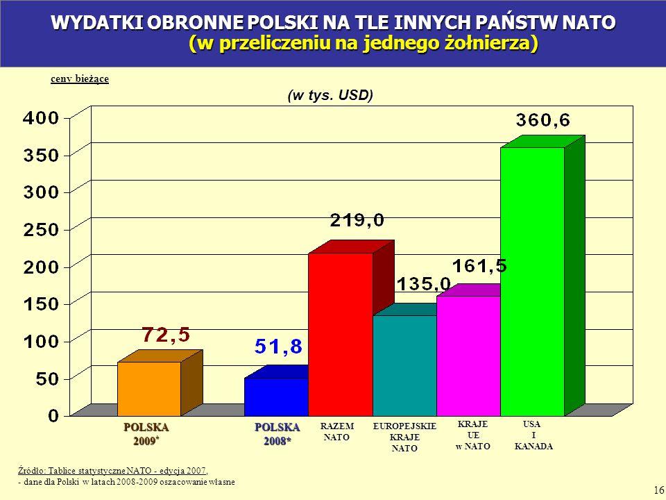WYDATKI OBRONNE POLSKI NA TLE INNYCH PAŃSTW NATO (w przeliczeniu na jednego żołnierza)