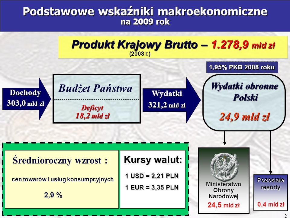 Podstawowe wskaźniki makroekonomiczne na 2009 rok