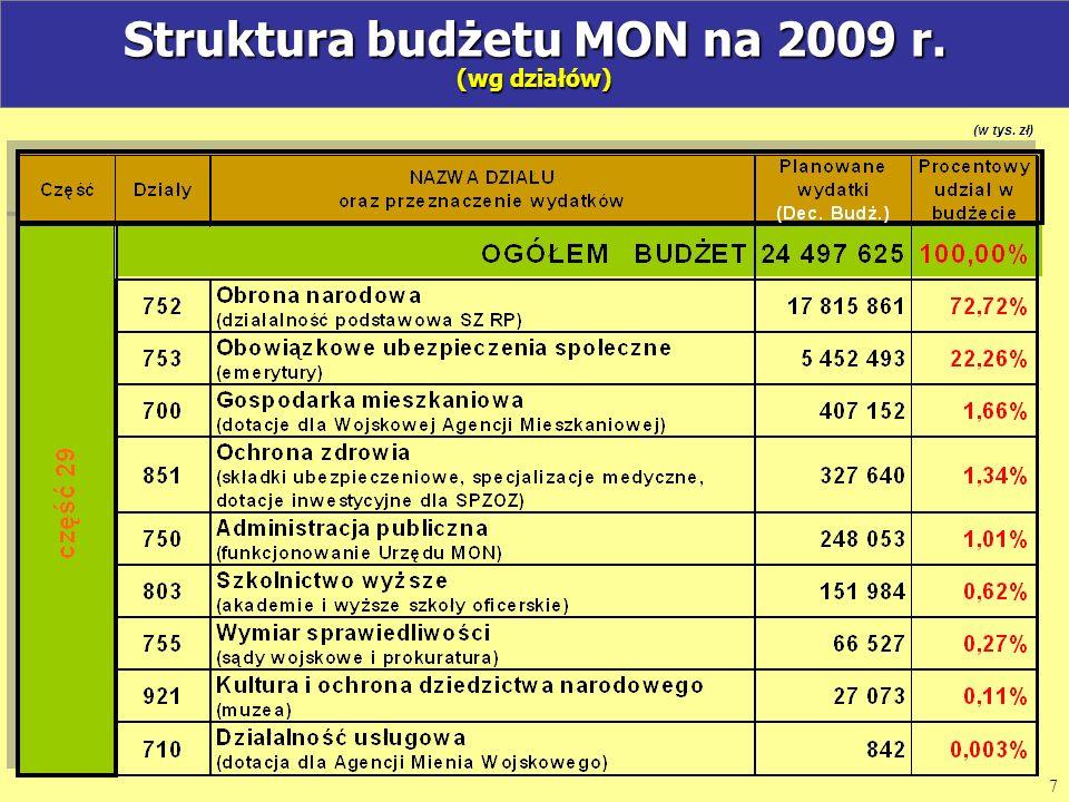 Struktura budżetu MON na 2009 r. (wg działów)