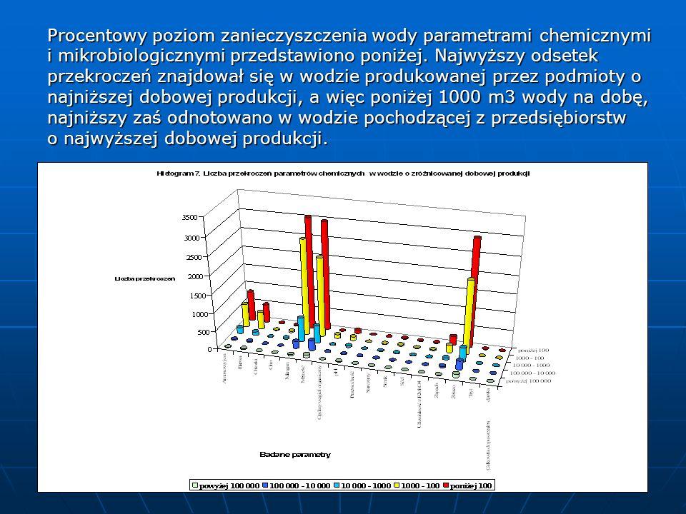 Procentowy poziom zanieczyszczenia wody parametrami chemicznymi i mikrobiologicznymi przedstawiono poniżej.