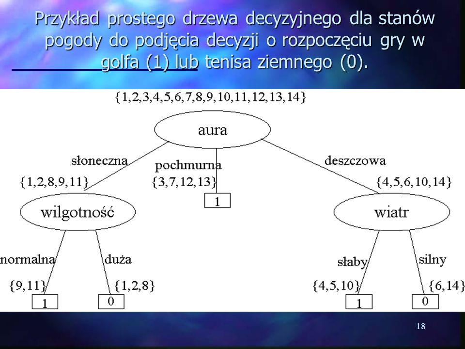 Przykład prostego drzewa decyzyjnego dla stanów pogody do podjęcia decyzji o rozpoczęciu gry w golfa (1) lub tenisa ziemnego (0).