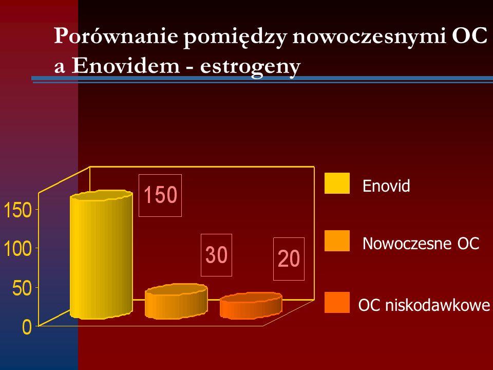 Porównanie pomiędzy nowoczesnymi OC a Enovidem - estrogeny