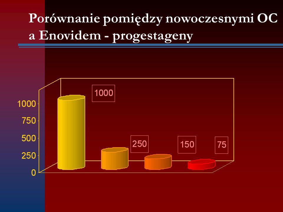 Porównanie pomiędzy nowoczesnymi OC a Enovidem - progestageny