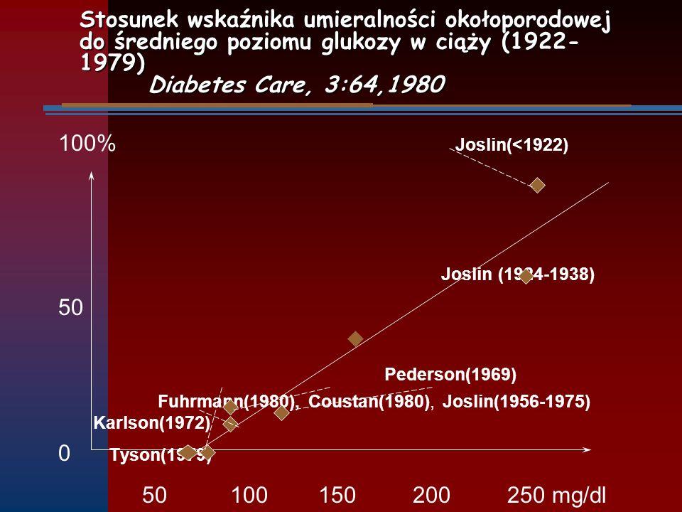 Stosunek wskaźnika umieralności okołoporodowej do średniego poziomu glukozy w ciąży (1922-1979) Diabetes Care, 3:64,1980
