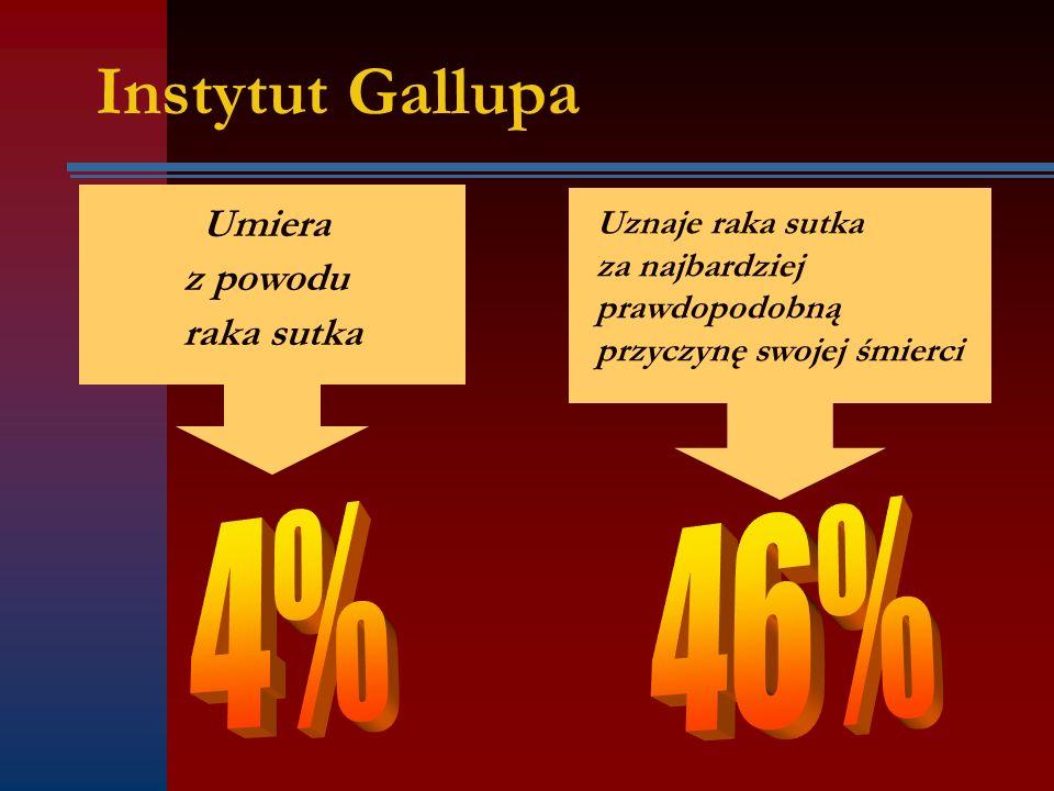 Instytut Gallupa 4% 46% Umiera z powodu raka sutka Uznaje raka sutka
