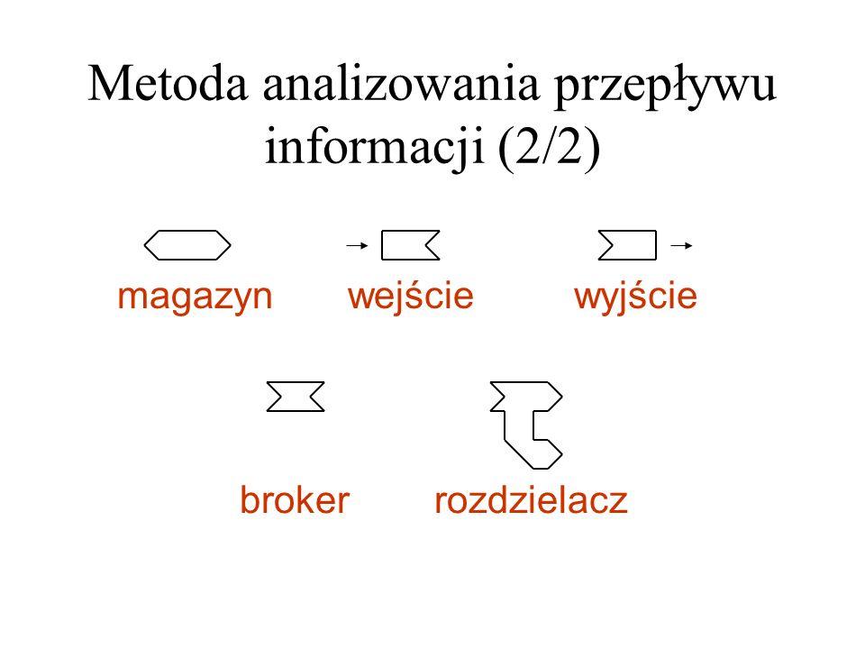 Metoda analizowania przepływu informacji (2/2)