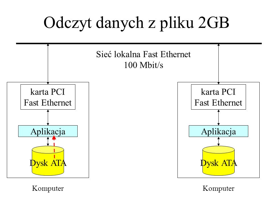 Odczyt danych z pliku 2GB