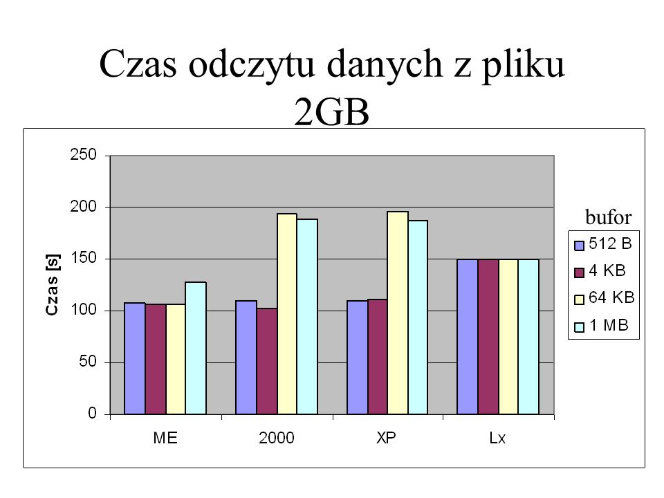 Czas odczytu danych z pliku 2GB