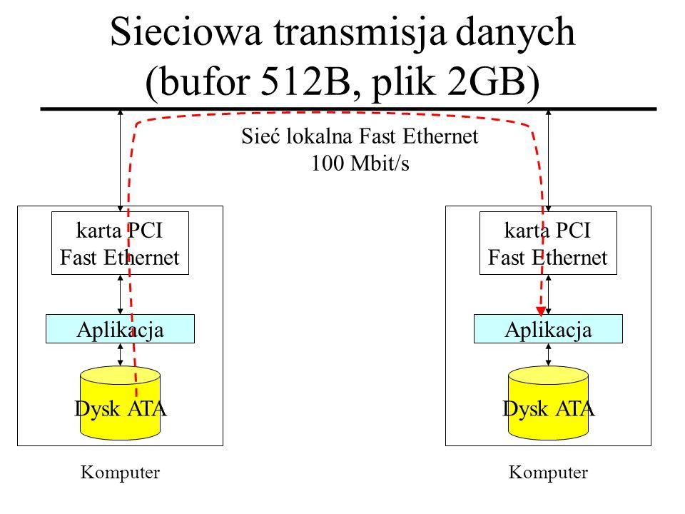 Sieciowa transmisja danych (bufor 512B, plik 2GB)