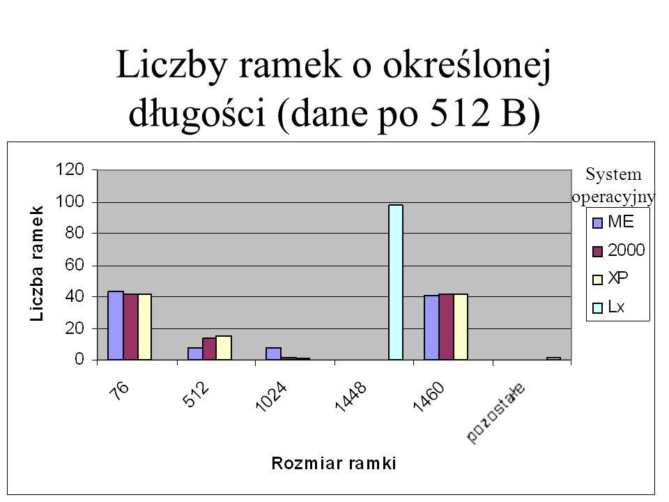 Liczby ramek o określonej długości (dane po 512 B)