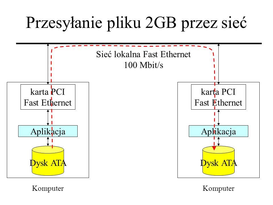 Przesyłanie pliku 2GB przez sieć