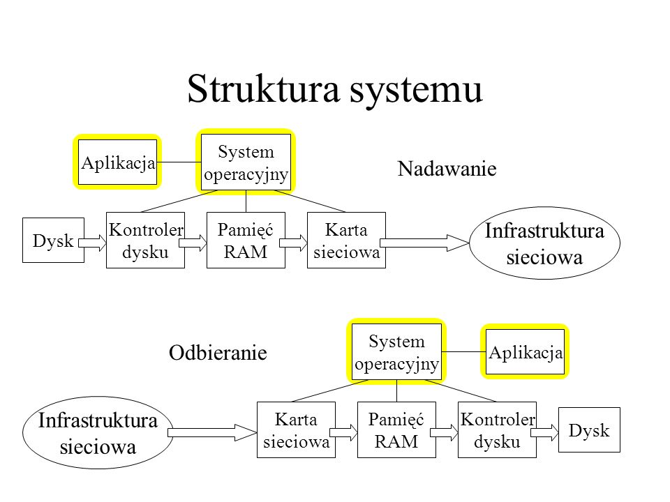 Struktura systemu Nadawanie Infrastruktura sieciowa Odbieranie