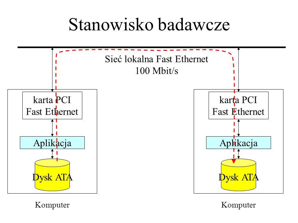 Sieć lokalna Fast Ethernet