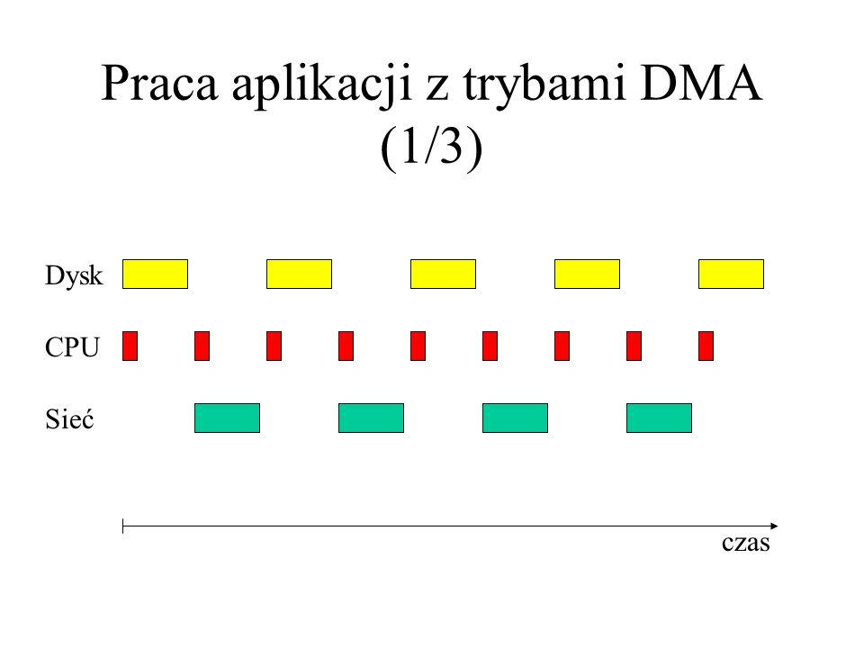 Praca aplikacji z trybami DMA (1/3)