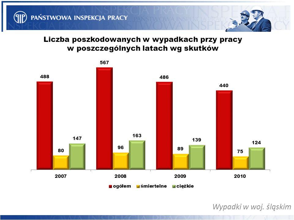 Wypadki w woj. śląskim Liczba poszkodowanych w wypadkach przy pracy