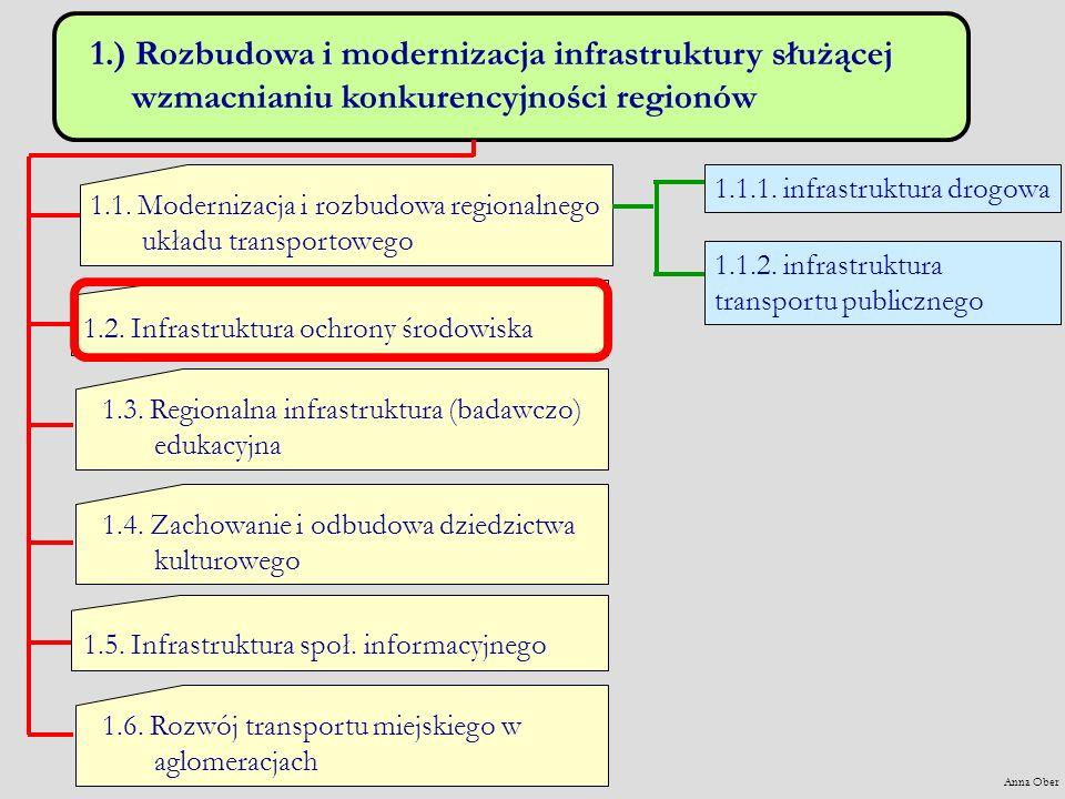 1.) Rozbudowa i modernizacja infrastruktury służącej wzmacnianiu konkurencyjności regionów