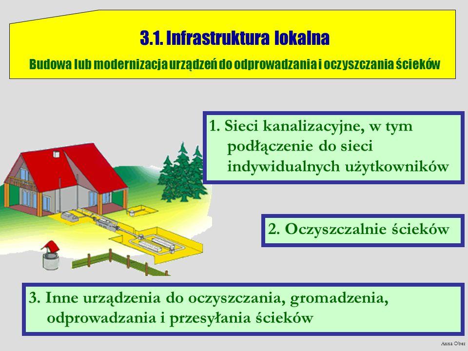 3.1. Infrastruktura lokalna