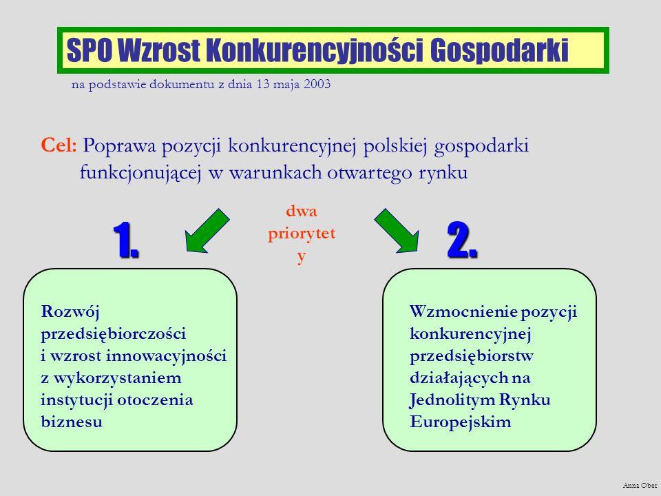 1. 2. SPO Wzrost Konkurencyjności Gospodarki