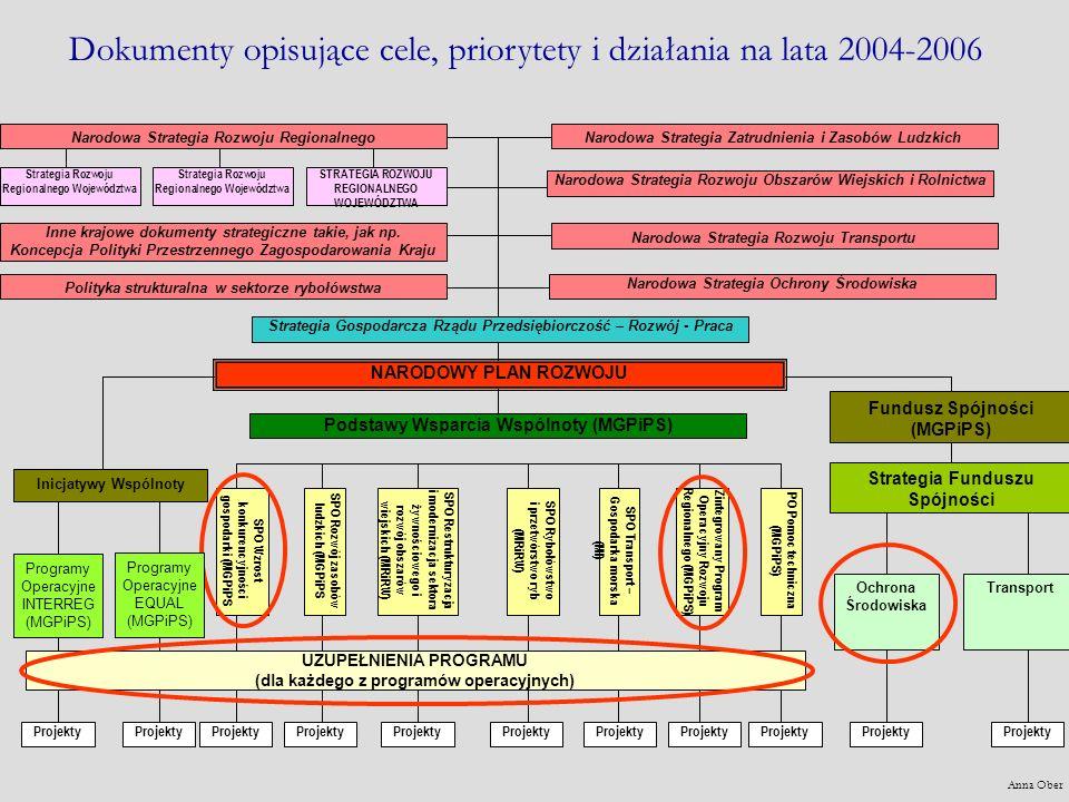 Dokumenty opisujące cele, priorytety i działania na lata 2004-2006