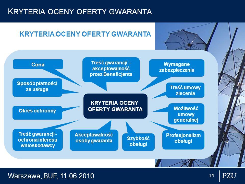 KRYTERIA OCENY OFERTY GWARANTA