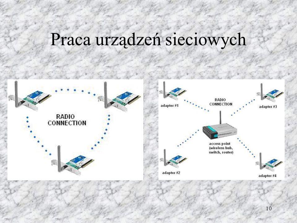 Praca urządzeń sieciowych